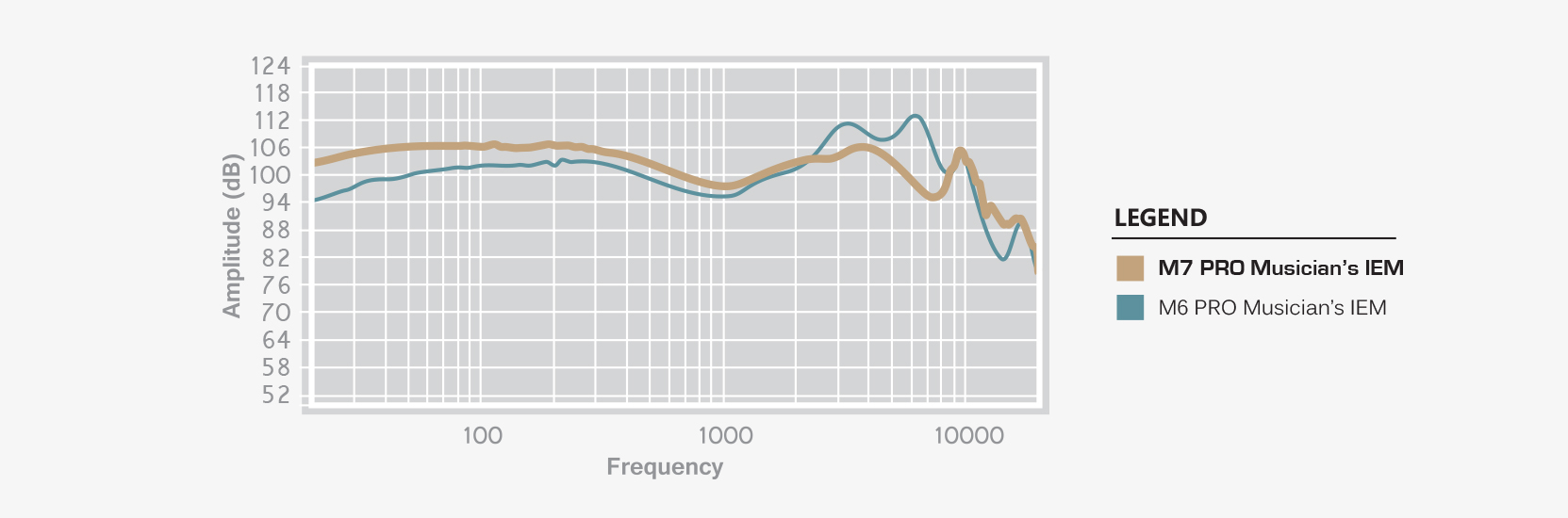 Frequency response chart comparing M7 PRO drummers monitors to the M6 PRO IEM